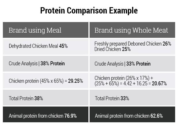 Protein Comparison Example
